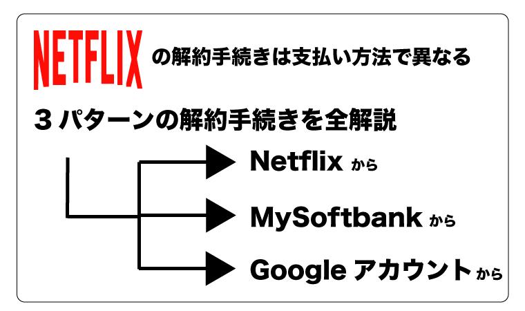 3つのNetflix解約方法!支払い方法で異なる解約手続き全解説