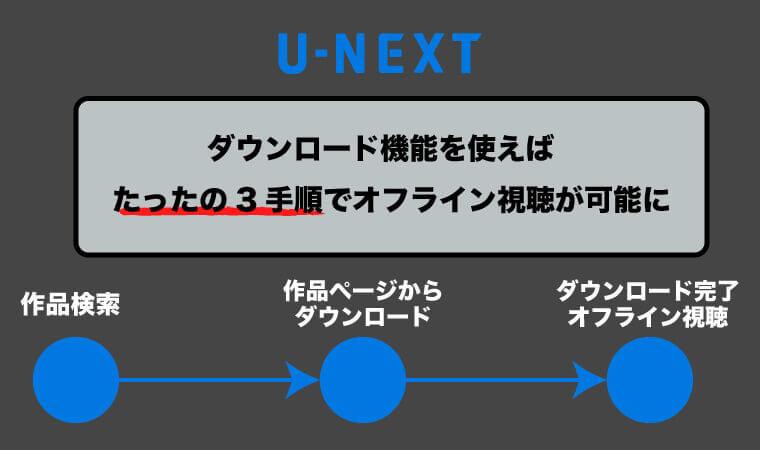 たったの3手順!U-NEXTのダウンロード機能でオフライン視聴が可能に