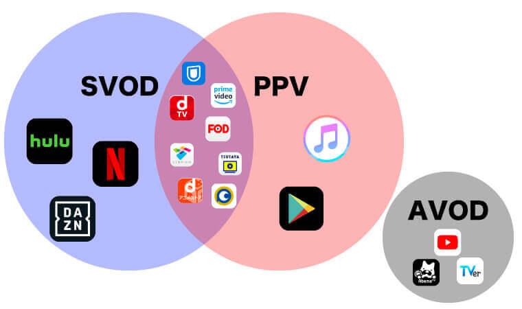 VODは全4種類!特徴からおすすめサービスまで徹底解説